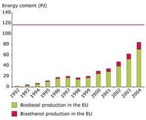 bioethanol olpreis